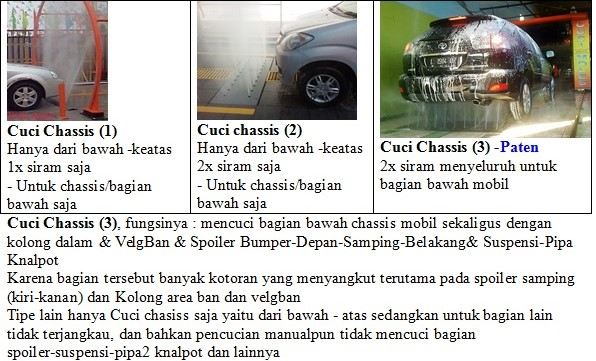 tipe2 cuci chassis